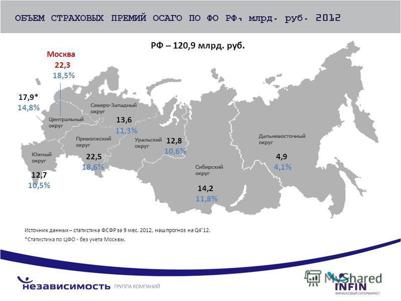 Источник данных – статистика ФСФР за 9 мес. 2012, наш прогноз на Q412. *Статистика по ЦФО - без учета Москвы. 17,9* 14,8% 13,6 11,3% 12,7 10,5% 22,5 18,6% 12,8 10,6% 14,2 11,8% 4,9 4,1% ОБЪЕМ СТРАХОВЫХ ПРЕМИЙ ОСАГО ПО ФО РФ, млрд. руб. 2012 Москва 22
