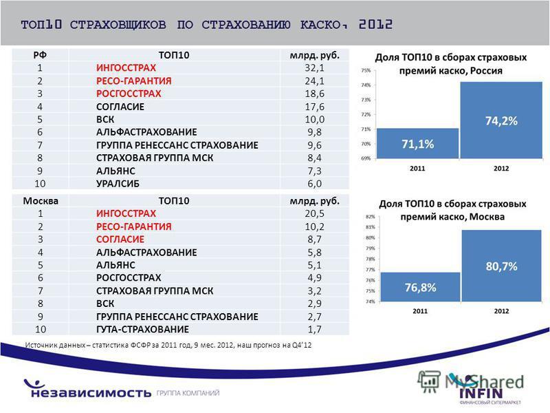 ТОП10 СТРАХОВЩИКОВ ПО СТРАХОВАНИЮ КАСКО, 2012 РФТОП10 млрд. руб. 1ИНГОССТРАХ32,1 2РЕСО-ГАРАНТИЯ24,1 3РОСГОССТРАХ18,6 4СОГЛАСИЕ17,6 5ВСК10,0 6АЛЬФАСТРАХОВАНИЕ9,8 7ГРУППА РЕНЕССАНС СТРАХОВАНИЕ9,6 8СТРАХОВАЯ ГРУППА МСК8,4 9АЛЬЯНС7,3 10УРАЛСИБ6,0 МоскваТ