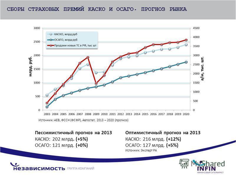 СБОРЫ СТРАХОВЫХ ПРЕМИЙ КАСКО И ОСАГО. ПРОГНОЗ РЫНКА Пессимистичный прогноз на 2013 КАСКО: 202 млрд. (+5%) ОСАГО: 121 млрд. (+0%) Оптимистичный прогноз на 2013 КАСКО: 216 млрд. (+12%) ОСАГО: 127 млрд. (+5%) Источник: Эксперт РА Источник: AEB, ФССН (ФС