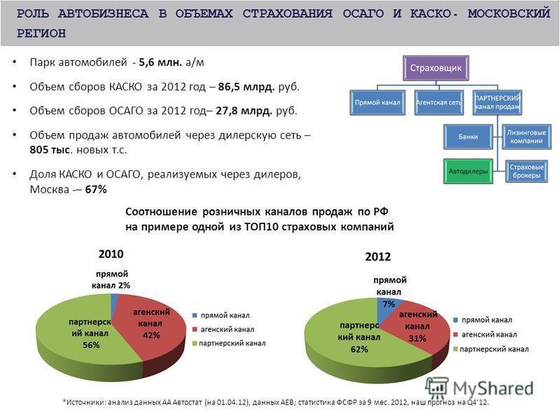 Парк автомобилей - 5,6 млн. а/м Объем сборов КАСКО за 2012 год – 86,5 млрд. руб. Объем сборов ОСАГО за 2012 год– 27,8 млрд. руб. Объем продаж автомобилей через дилерскую сеть – 805 тыс. новых т.с. Доля КАСКО и ОСАГО, реализуемых через дилеров, Москва