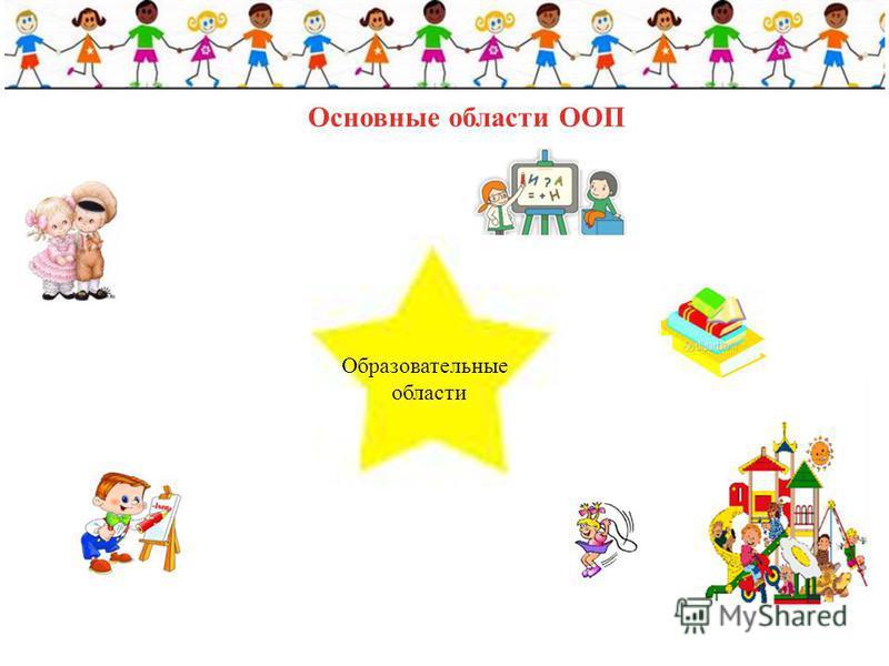Основные области ООП Образовательные области
