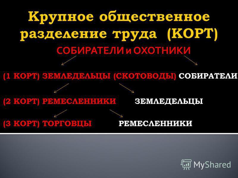 СОБИРАТЕЛИ и ОХОТНИКИ (1 КОРТ) ЗЕМЛЕДЕЛЬЦЫ (СКОТОВОДЫ) СОБИРАТЕЛИ (2 КОРТ) РЕМЕСЛЕННИКИ ЗЕМЛЕДЕЛЬЦЫ (3 КОРТ) ТОРГОВЦЫ РЕМЕСЛЕННИКИ