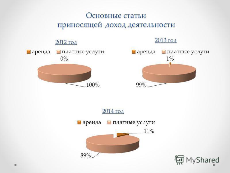 Основные статьи приносящей доход деятельности 2012 год 2013 год 2014 год