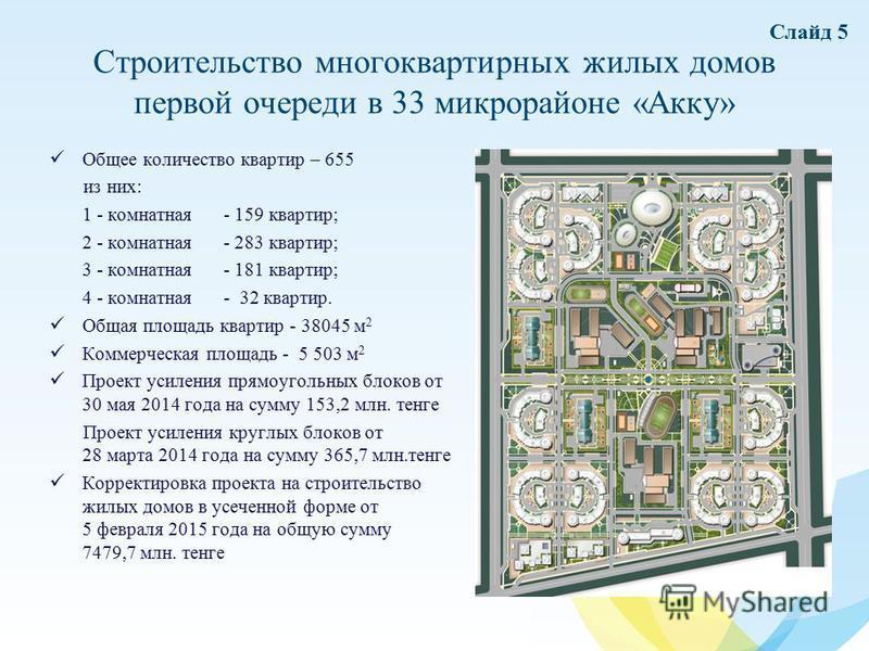 Строительство многоквартирных жилых домов первой очереди в 33 микрорайоне «Акку» Общее количество квартир – 655 из них: 1 - комнатная - 159 квартир; 2 - комнатная - 283 квартир; 3 - комнатная - 181 квартир; 4 - комнатная- 32 квартир. Общая площадь кв