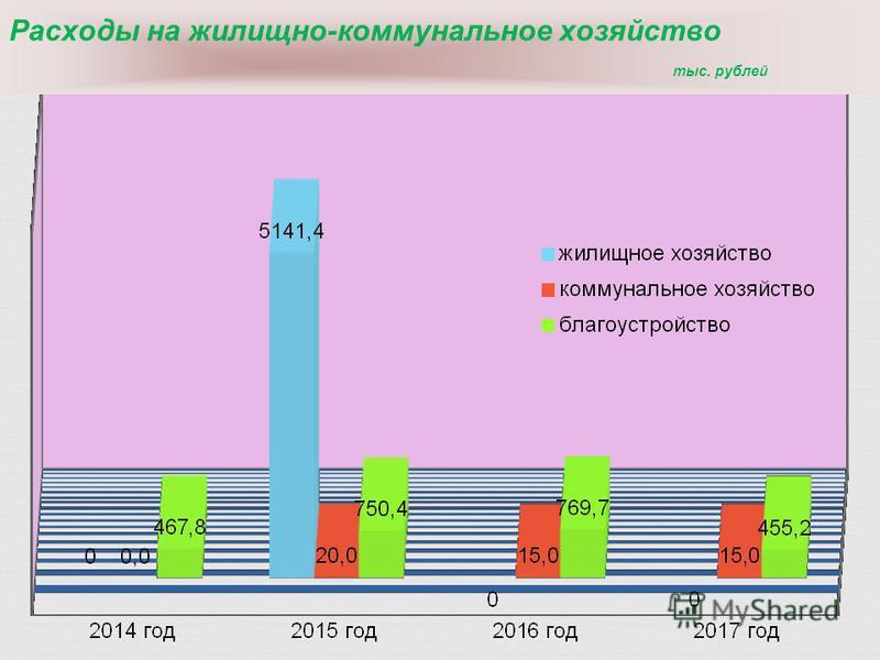 Расходы на жилищно-коммунальное хозяйство тыс. рублей