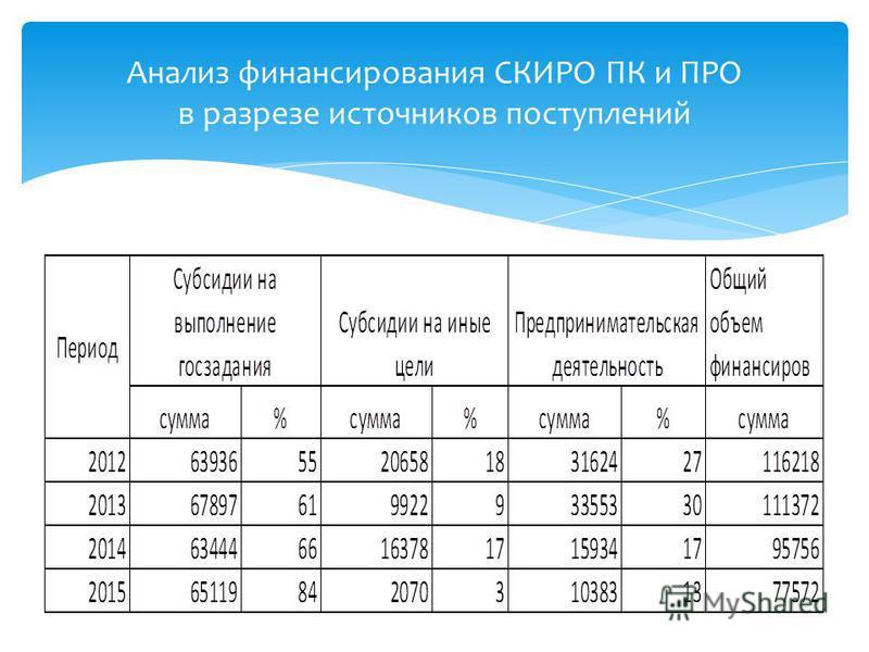 Анализ финансирования СКИРО ПК и ПРО в разрезе источников поступлений