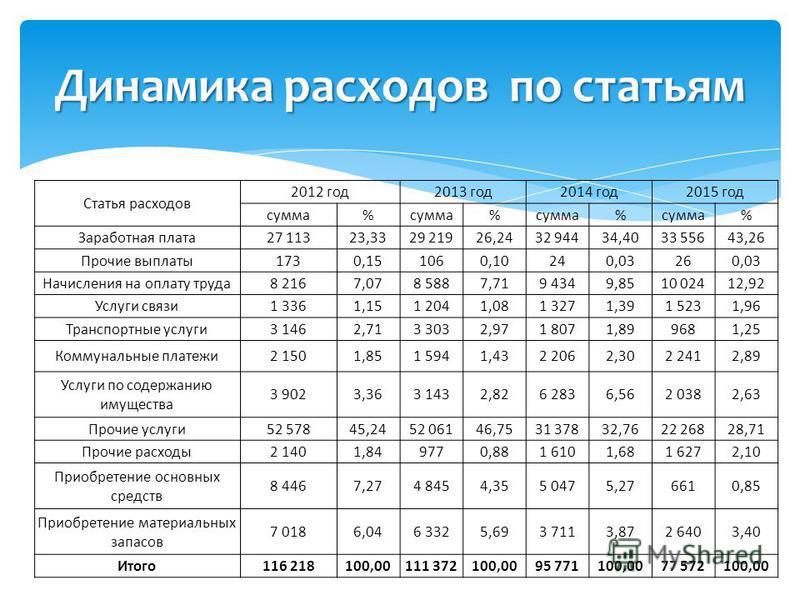 Статья расходов 2012 год 2013 год 2014 год 2015 год сумма% % % % Заработная плата 27 11323,3329 21926,2432 94434,4033 55643,26 Прочие выплаты 1730,151060,10240,03260,03 Начисления на оплату труда 8 2167,078 5887,719 4349,8510 02412,92 Услуги связи 1