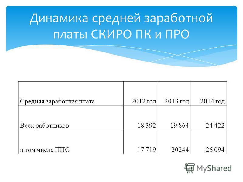 Динамика средней заработной платы СКИРО ПК и ПРО Средняя заработная плата 2012 год 2013 год 2014 год Всех работников 18 39219 86424 422 в том числе ППС17 7192024426 094