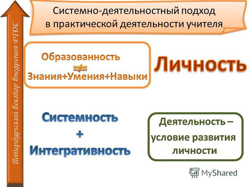 Системно-деятельностный подход в практической деятельности учителя Петербургский вектор внедрения ФГОС