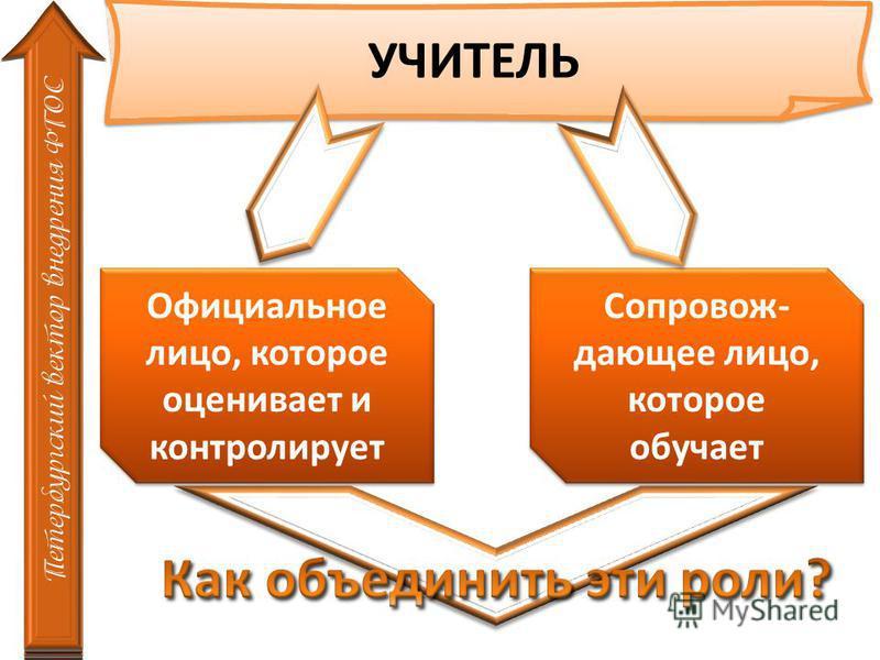 УЧИТЕЛЬ Петербургский вектор внедрения ФГОС Официальное лицо, которое оценивает и контролирует Сопровож- дающее лицо, которое обучает