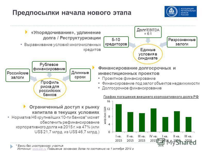 Предпосылки начала нового этапа Профиль риска для российских банков Российские залоги Рублевое финансирование Длинные сроки Единые условия в синдикате 5-10 кредиторов Долг/ EBITDA = 6:1 Разрозненные залоги «Упорядочивание», удлинение долга / Реструкт