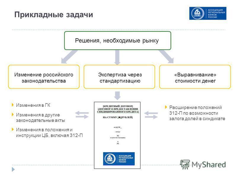 Прикладные задачи Решения, необходимые рынку Экспертиза через стандартизацию «Выравнивание» стоимости денег Изменения в ГК Изменения в другие законодательные акты Изменения в положения и инструкции ЦБ, включая 312-П Изменение российского законодатель