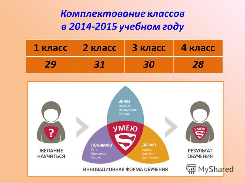 Комплектование классов в 2014-2015 учебном году 1 класс 2 класс 3 класс 4 класс 29313028