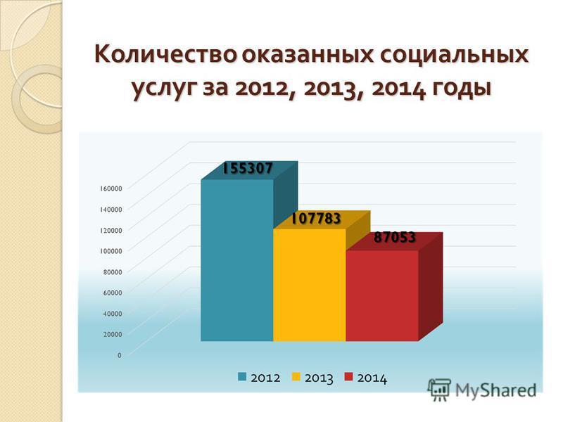 Количество оказанных социальных услуг за 2012, 2013, 2014 годы