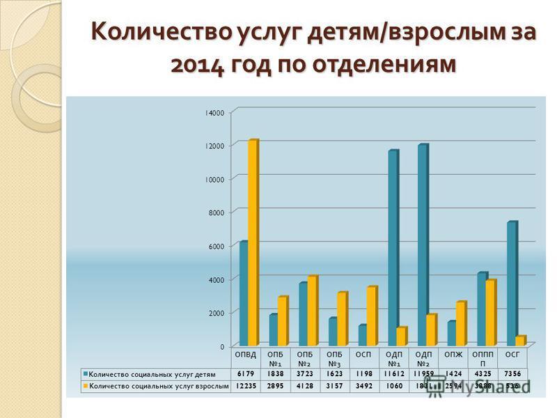 Количество услуг детям / взрослым за 2014 год по отделениям