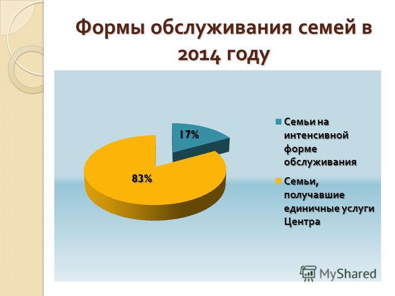 Формы обслуживания семей в 2014 году