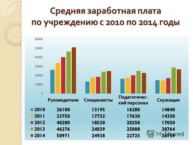 Средняя заработная плата по учреждению с 2010 по 2014 годы