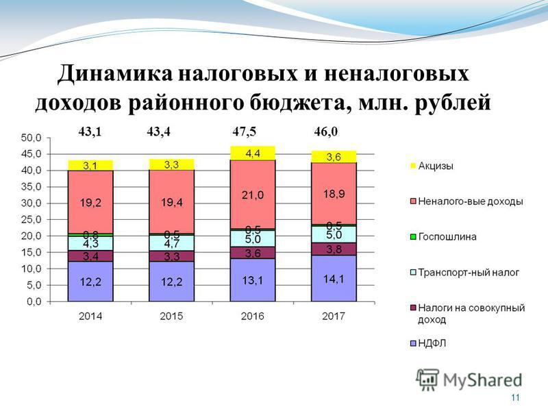 11 Динамика налоговых и неналоговых доходов районного бюджета, млн. рублей 43,143,447,546,0
