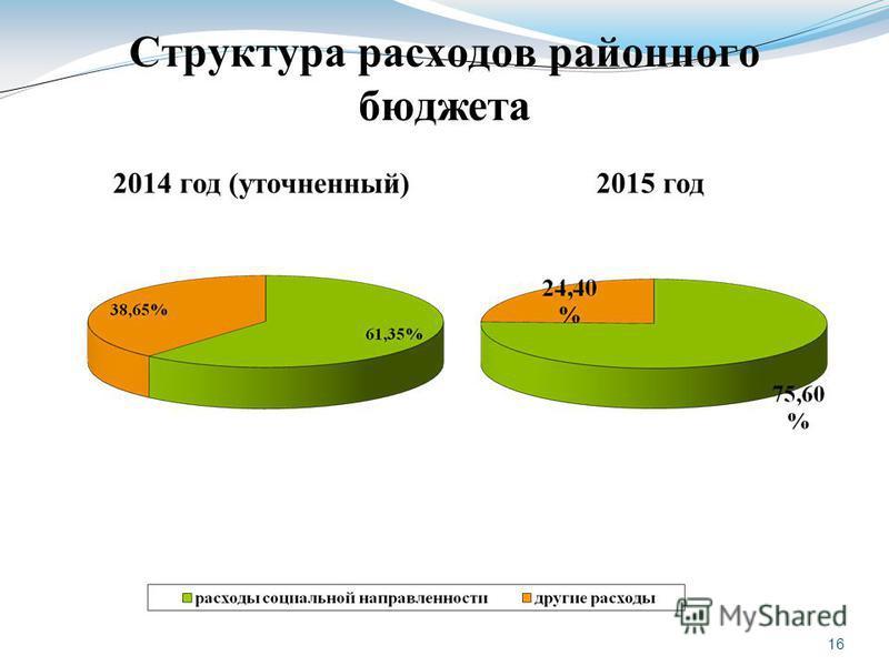 16 Структура расходов районного бюджета 2014 год (уточненный)2015 год