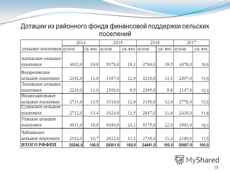18 Дотации из районного фонда финансовой поддержки сельских поселений