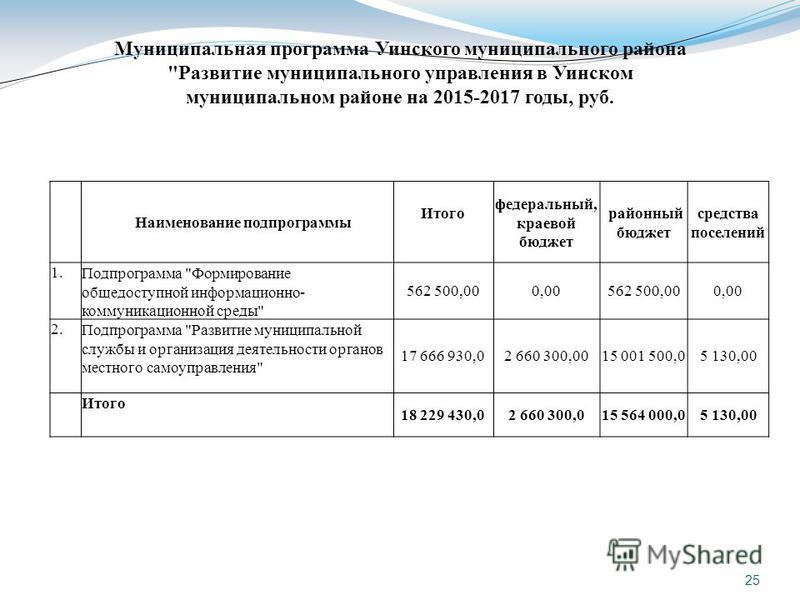 Наименование подпрограммы Итого федеральный, краевой бюджет районный бюджет средства поселений 1. Подпрограмма