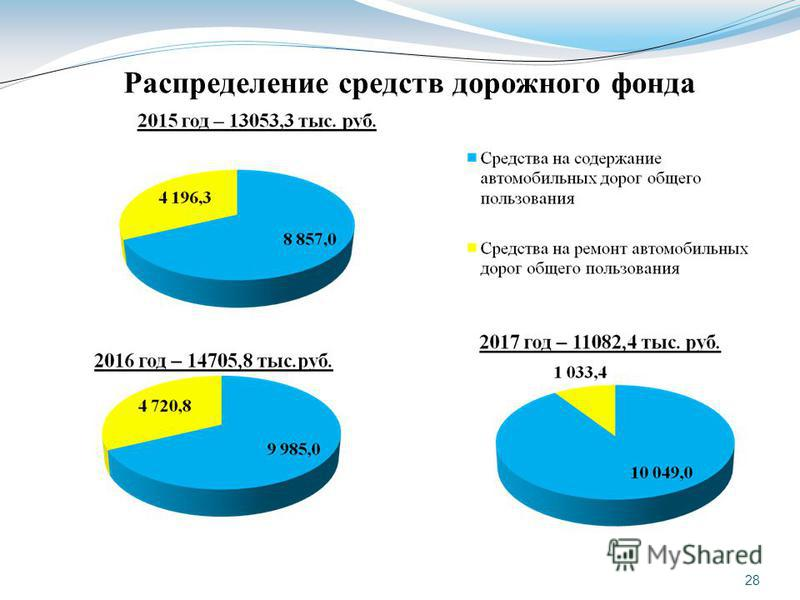 Распределение средств дорожного фонда 28