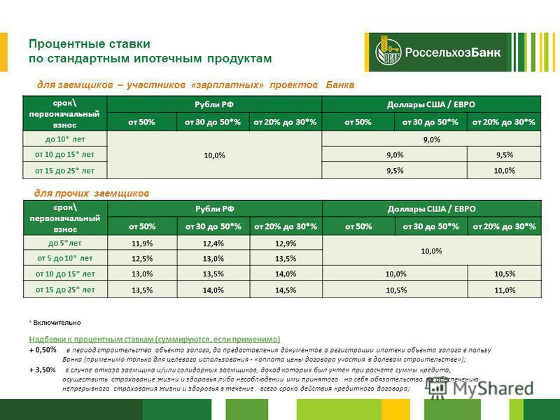Россельхозбанк Процентные ставки по стандартным ипотечным продуктам срок\ первоначальный взнос Рубли РФДоллары США / ЕВРО от 50%от 30 до 50*%от 20% до 30*%от 50%от 30 до 50*%от 20% до 30*% до 5*лет 11,9%12,4%12,9% 10,0% от 5 до 10* лет 12,5%13,0%13,5