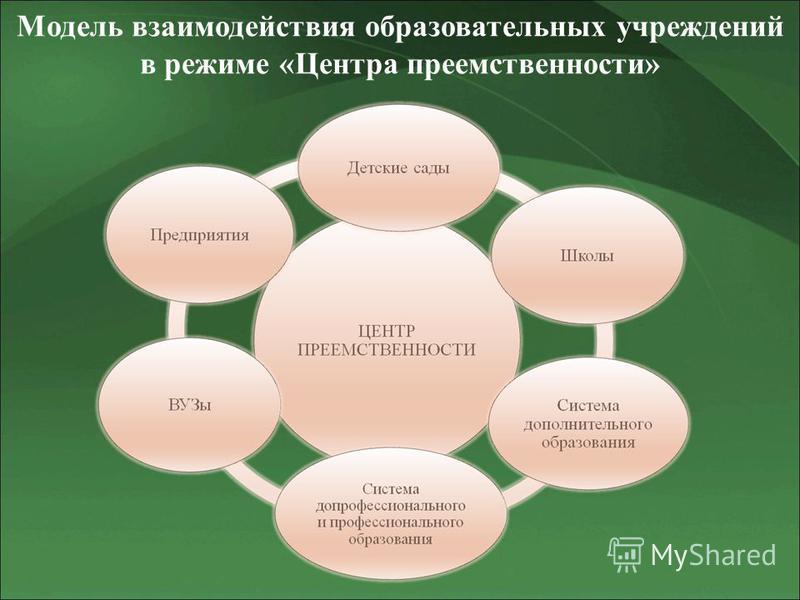 Модель взаимодействия образовательных учреждений в режиме «Центра преемственности»