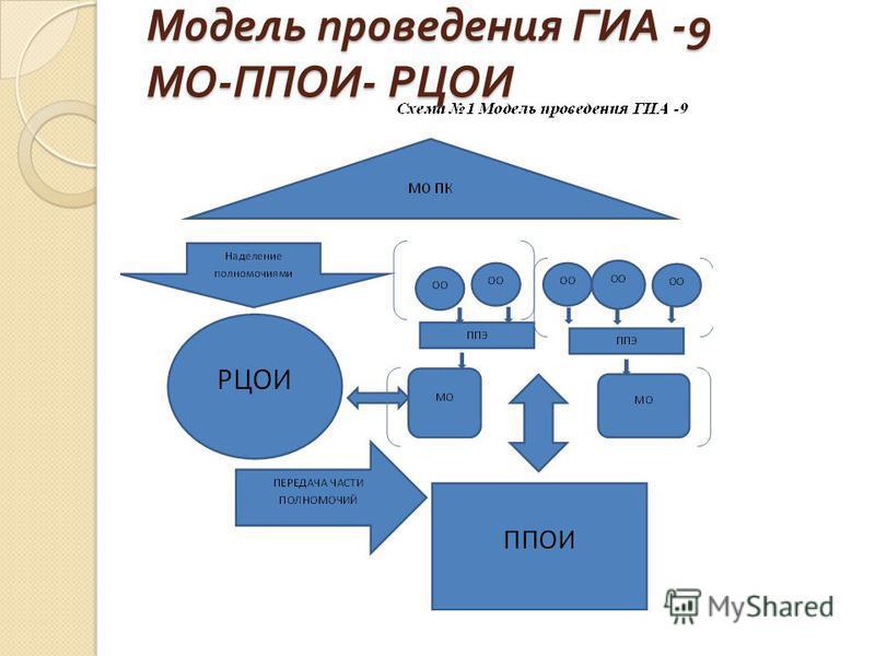 Модель проведения ГИА -9 МО - ППОИ - РЦОИ