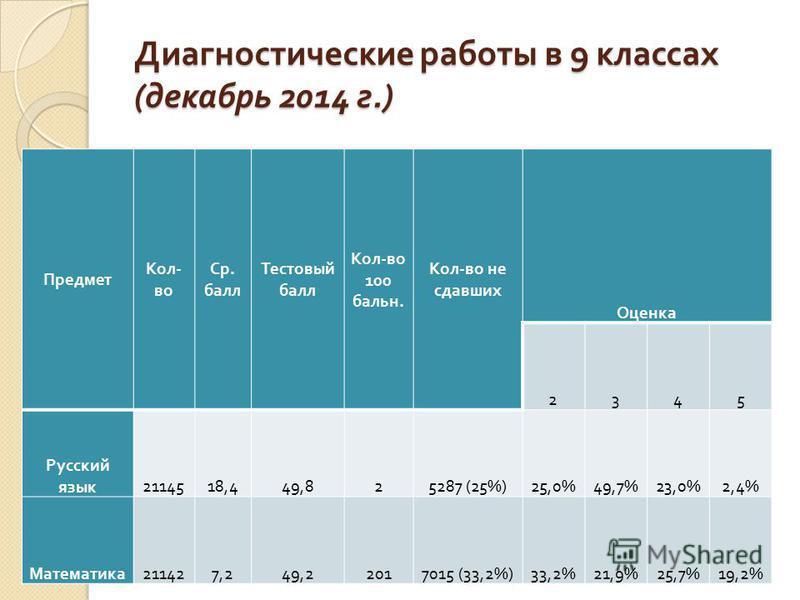 Диагностические работы в 9 классах ( декабрь 2014 г.) Предмет Кол - во Ср. балл Тестовый балл Кол - во 100 бальн. Кол - во не сдавших Оценка 2345 Русский язык 2114518,449,825287 (25%)25,0%49,7%23,0%2,4% Математика 211427,249,22017015 (33,2%)33,2%21,9