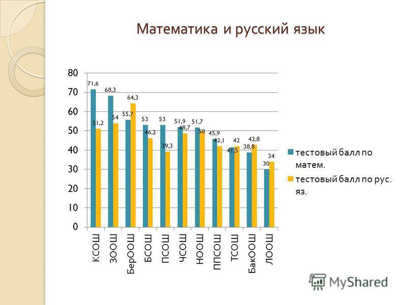 Математика и русский язык