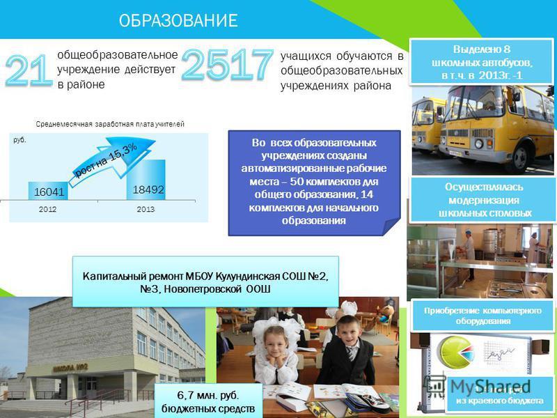 ОБРАЗОВАНИЕ Выделено 8 школьных автобусов, в т.ч. в 2013 г. -1 Выделено 8 школьных автобусов, в т.ч. в 2013 г. -1 Осуществлялась модернизация школьных столовых Осуществлялась модернизация школьных столовых общеобразовательное учреждение действует в р