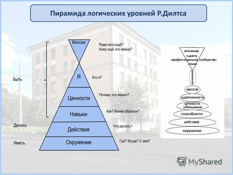 Пирамида логических уровней Р.Дилтса