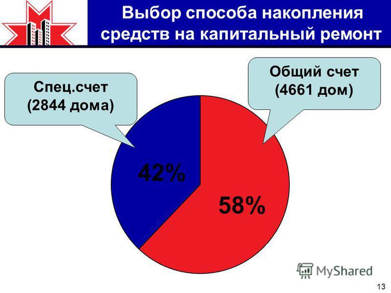 13 Выбор способа накопления средств на капитальный ремонт Спец.счет (2844 дома) Общий счет (4661 дом) 42% 58%