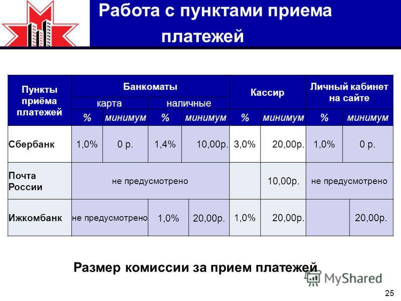 25 Работа с пунктами приема платежей Пункты приёма платежей Банкоматы Кассир Личный кабинет на сайте карта наличные %минимум% % % Сбербанк 1,0%0 р.1,4% 10,00 р.3,0% 20,00 р.1,0%0 р. Почта России не предусмотрено 10,00 р. не предусмотрено Ижкомбанк не