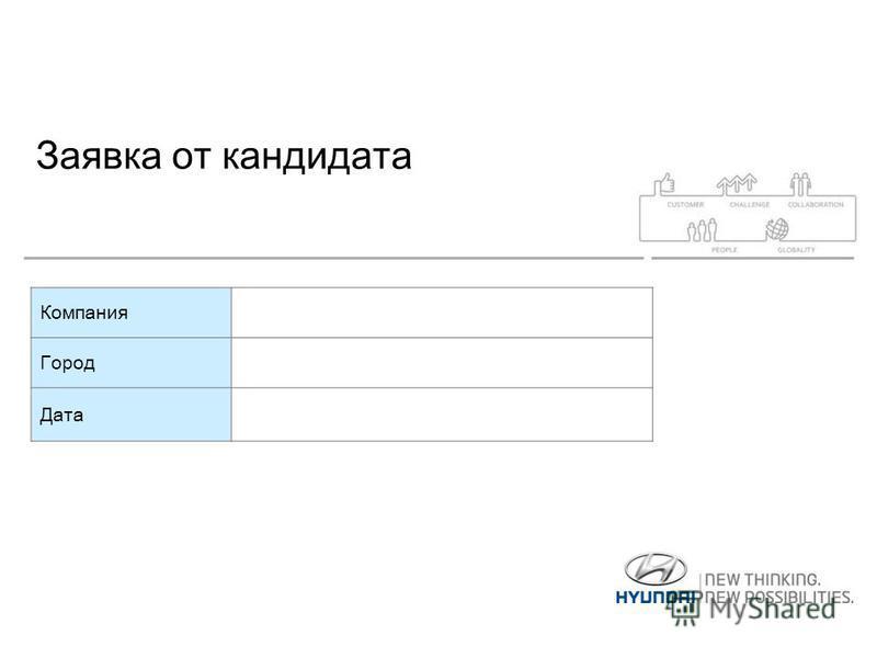 Заявка от кандидата Компания Город Дата