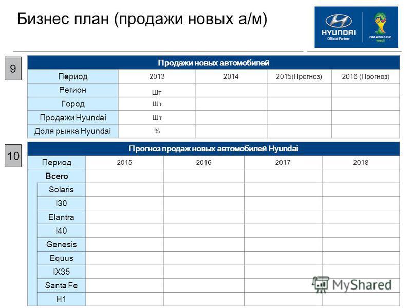 Бизнес план (продажи новых а/м) 9 Продажи новых автомобилей Период 201320142015(Прогноз)2016 (Прогноз) Регион Шт Город Шт Продажи Hyundai Шт Доля рынка Hyundai % Прогноз продаж новых автомобилей Hyundai Период 2015201620172018 Всего Solaris I30 Elant