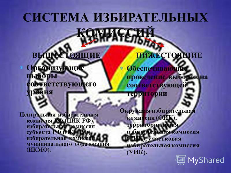 СИСТЕМА ИЗБИРАТЕЛЬНЫХ КОМИССИЙ ВЫШЕСТОЯЩИЕ Организующие выборы соответствующего уровня Центральная избирательная комиссия РФ (ЦИК РФ), избирательная комиссия субъекта РФ (ИКС РФ), избирательная комиссия муниципального образования (ИКМО). НИЖЕСТОЯЩИЕ