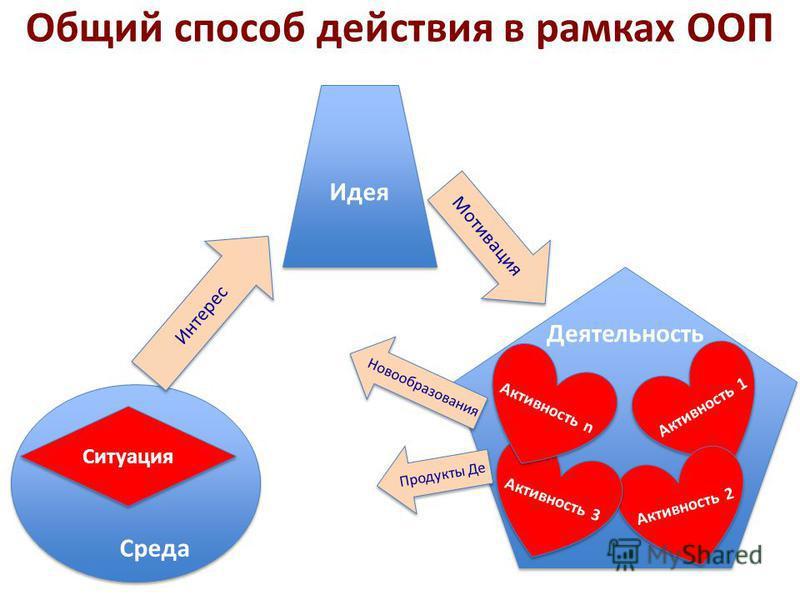 Общий способ действия в рамках ООП Среда Идея Ситуация Деятельность Активность 1 Активность 2 Активность 3 Активность n Интерес Мотивация Новообразования Продукты Де