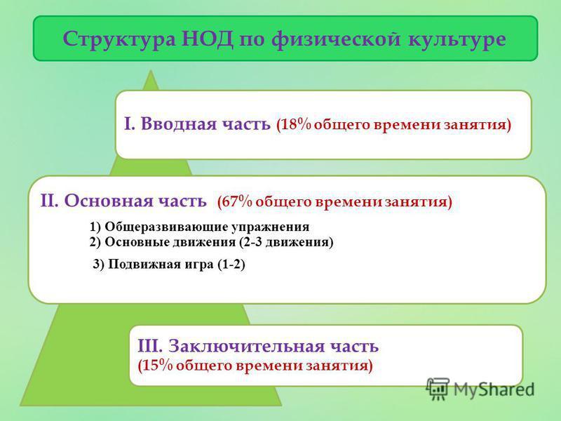 Структура НОД по физической культуре I. Вводная часть (18% общего времени занятия) II. Основная часть (67% общего времени занятия) 1) Общеразвивающие упражнения 2) Основные движения (2-3 движения) 3) Подвижная игра (1-2) III. Заключительная часть (15