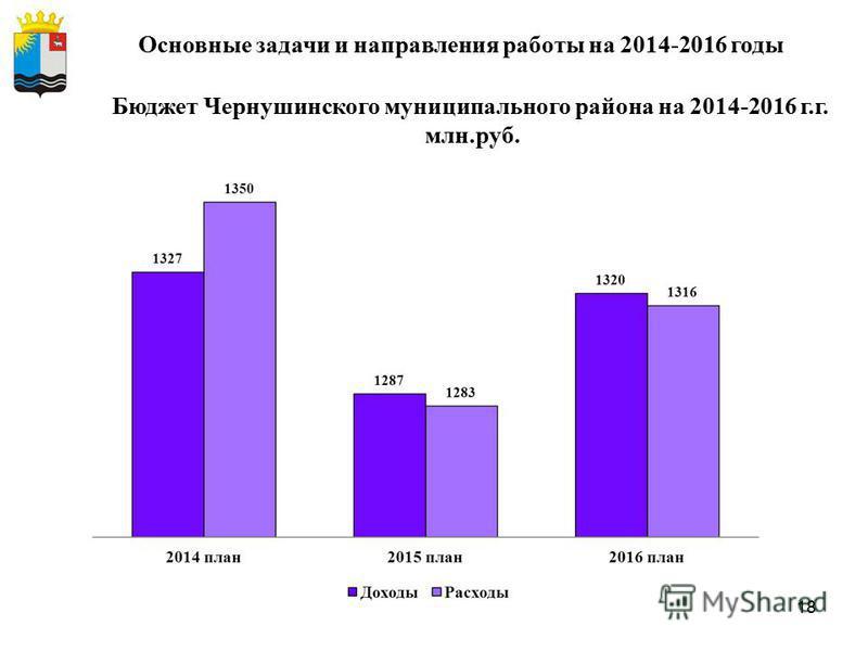18 Основные задачи и направления работы на 2014-2016 годы Бюджет Чернушинского муниципального района на 2014-2016 г.г. млн.руб.