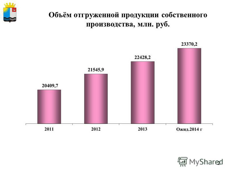 2 Объём отгруженной продукции собственного производства, млн. руб.