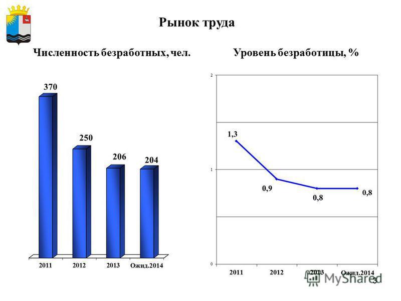 3 Уровень безработицы, % Рынок труда Численность безработных, чел.