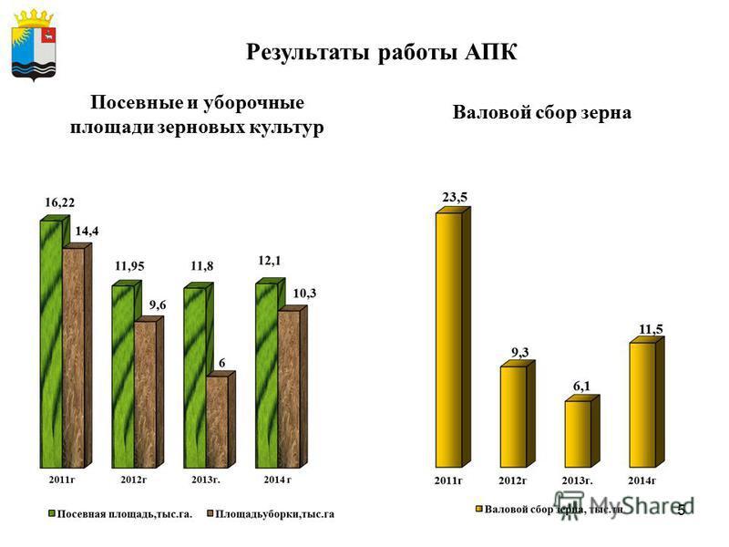 5 Результаты работы АПК Посевные и уборочные площади зерновых культур Валовой сбор зерна