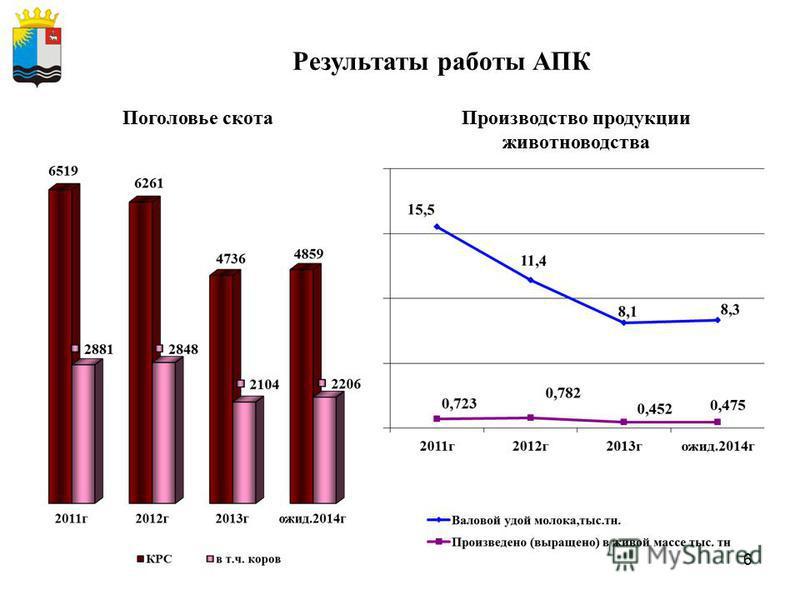 6 Результаты работы АПК Производство продукции животноводства Поголовье скота