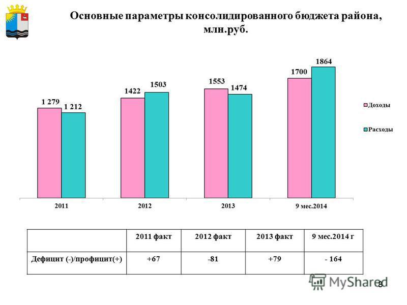 8 Основные параметры консолидированного бюджета района, млн.руб. 2011 факт2012 факт2013 факт9 мес.2014 г Дефицит (-)/профицит(+)+67-81+79- 164