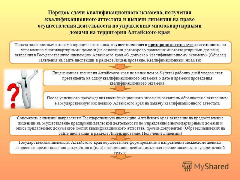 Порядок сдачи квалификационного экзамена, получения квалификационного аттестата и выдачи лицензии на право осуществления деятельности по управлению многоквартирными домами на территории Алтайского края Подача должностными лицами юридического лица, ос