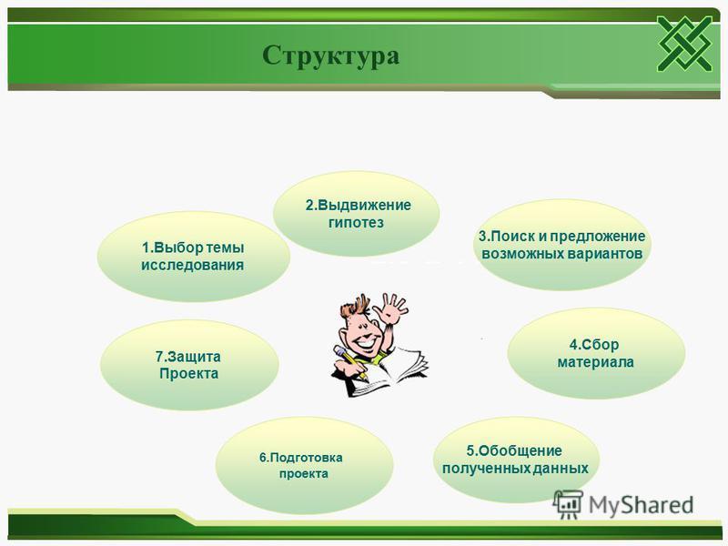 Структура 1. Выбор темы исследования 2. Выдвижение гипотез 3. Поиск и предложение возможных вариантов 4. Сбор материала 5. Обобщение полученных данных 6. Подготовка проекта 7. Защита Проекта