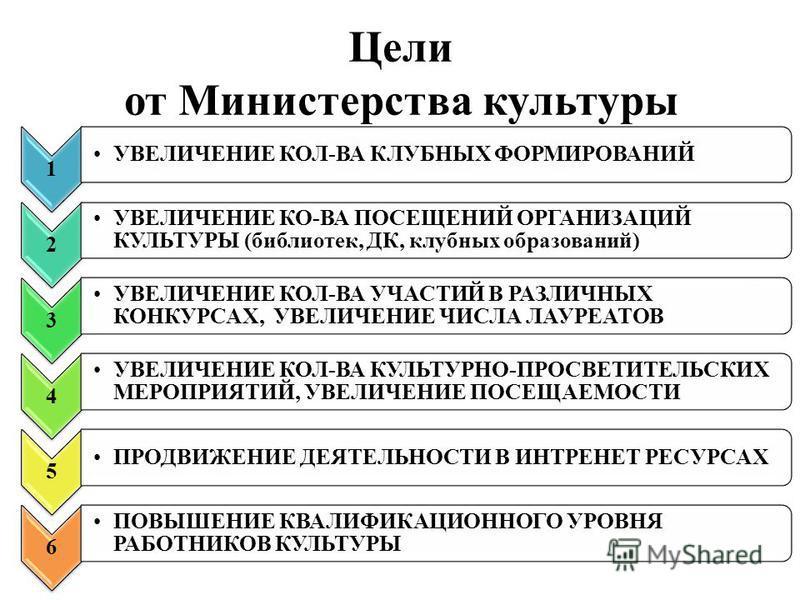 Цели от Министерства культуры 1 УВЕЛИЧЕНИЕ КОЛ-ВА КЛУБНЫХ ФОРМИРОВАНИЙ 2 УВЕЛИЧЕНИЕ КО-ВА ПОСЕЩЕНИЙ ОРГАНИЗАЦИЙ КУЛЬТУРЫ (библиотек, ДК, клубных образований) 3 УВЕЛИЧЕНИЕ КОЛ-ВА УЧАСТИЙ В РАЗЛИЧНЫХ КОНКУРСАХ, УВЕЛИЧЕНИЕ ЧИСЛА ЛАУРЕАТОВ 4 УВЕЛИЧЕНИЕ К