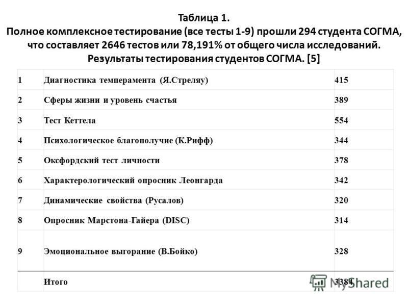 Таблица 1. Полное комплексное тестирование (все тесты 1-9) прошли 294 студента СОГМА, что составляет 2646 тестов или 78,191% от общего числа исследований. Результаты тестирования студентов СОГМА. [5] 1Диагностика темперамента (Я.Стреляу)415 2Сферы жи